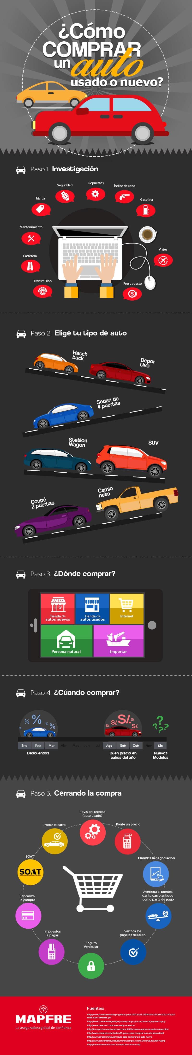 ¿Cómo comprar un auto nuevo o usado?